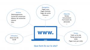Les différentes interactions du site internet