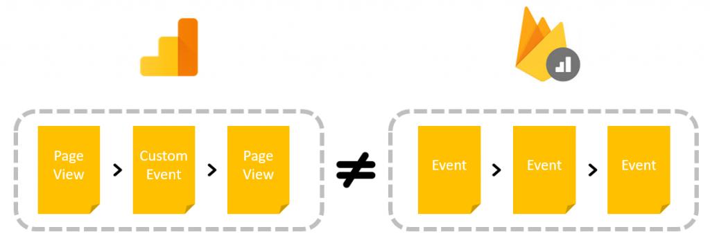 Les types de résultats tels que les événements personnalisés et les pages vues sont consolidés en événements