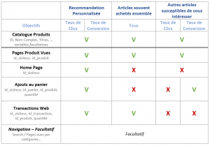 Données Google Recommandations IA