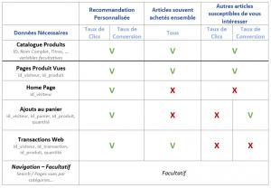 Données Google Recommendations AI